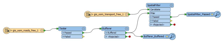 Użycie buforów do analiz przestrzennych5