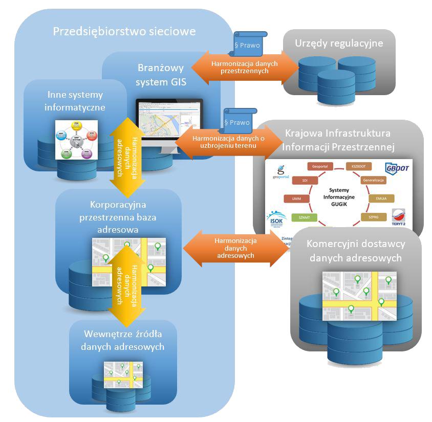 FME harmonizacja danych przestrzennych