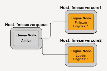 FME deployment visualization