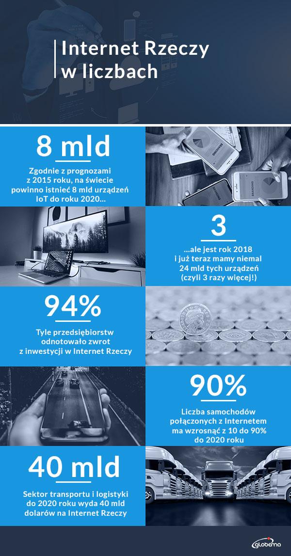 IoT_Infografika