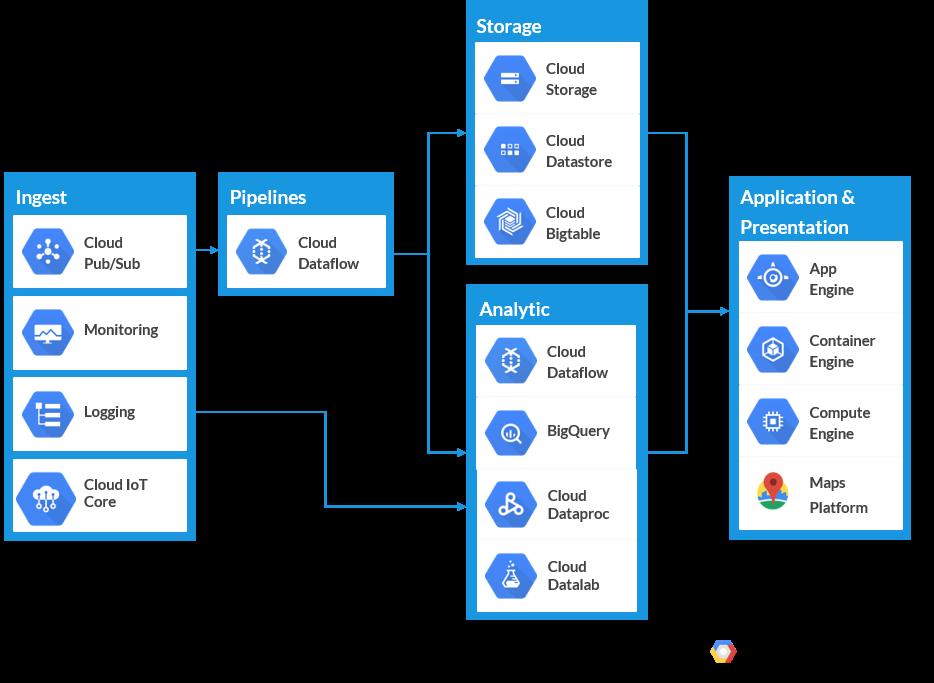 IoT_Fleet_Management_Google_Cloud2