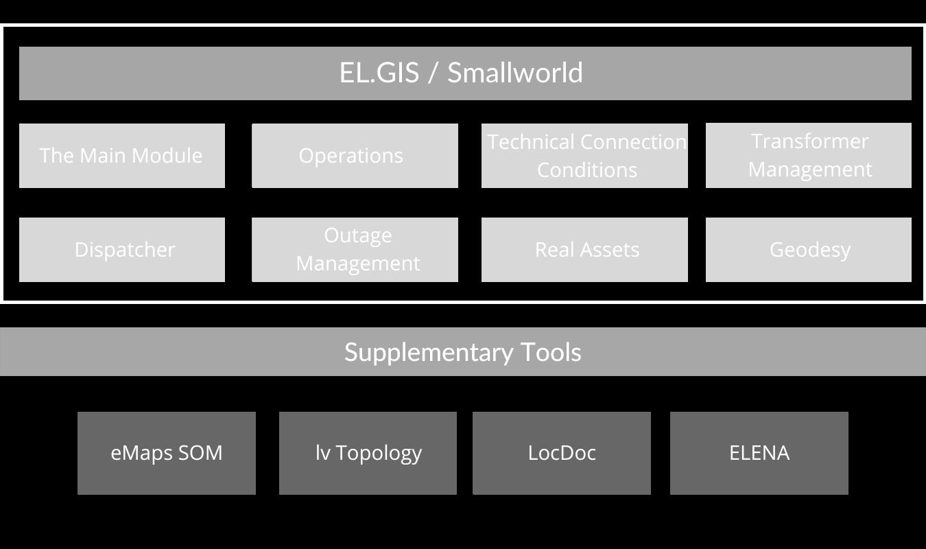 energy network inventory