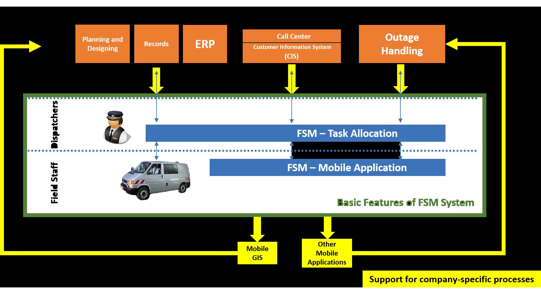 FSM system implementation