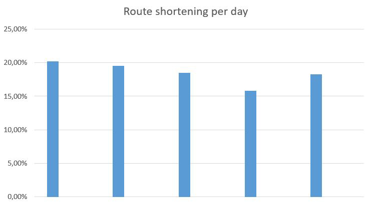 Route optimization, Google Maps, transport scheduling