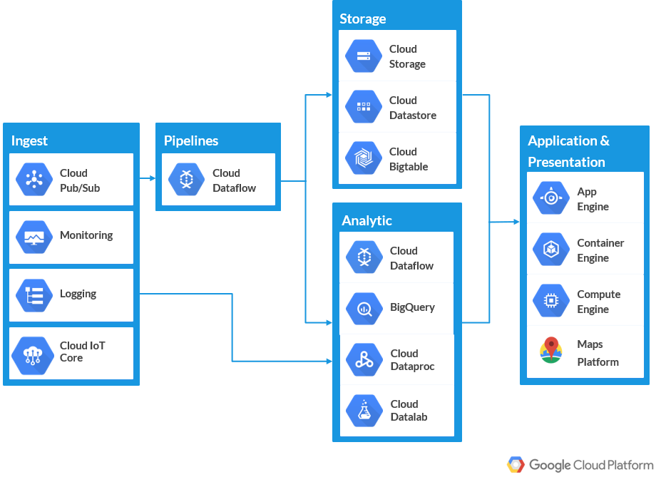 IoT Fleet Management Google Cloud