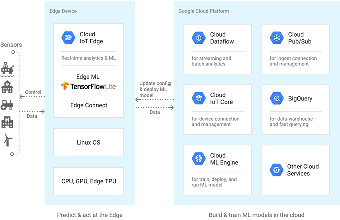 Google_Cloud_Edge_Computing5