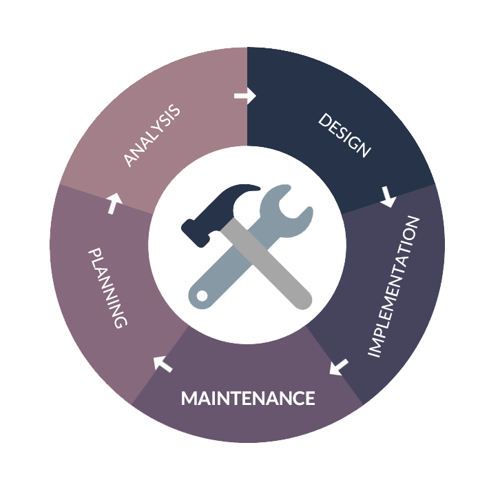 predivcitve_maintenance_wykres