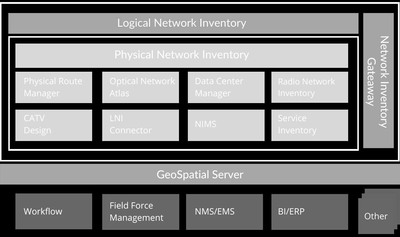 network inventory architecutre