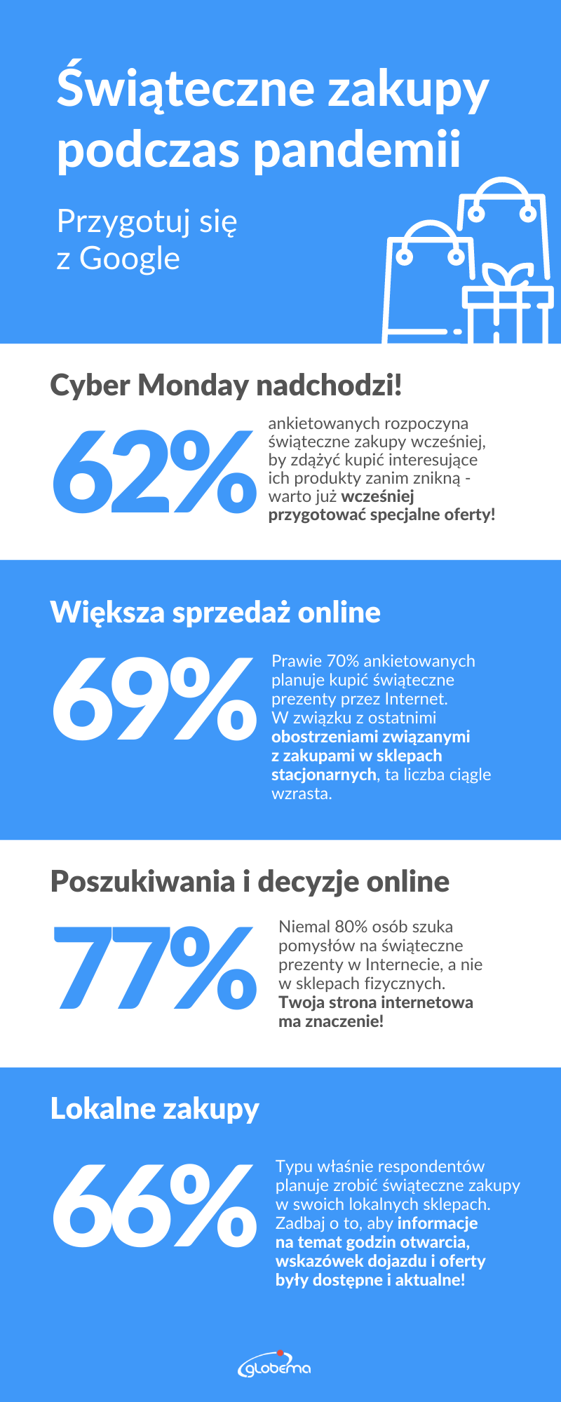 google-raport