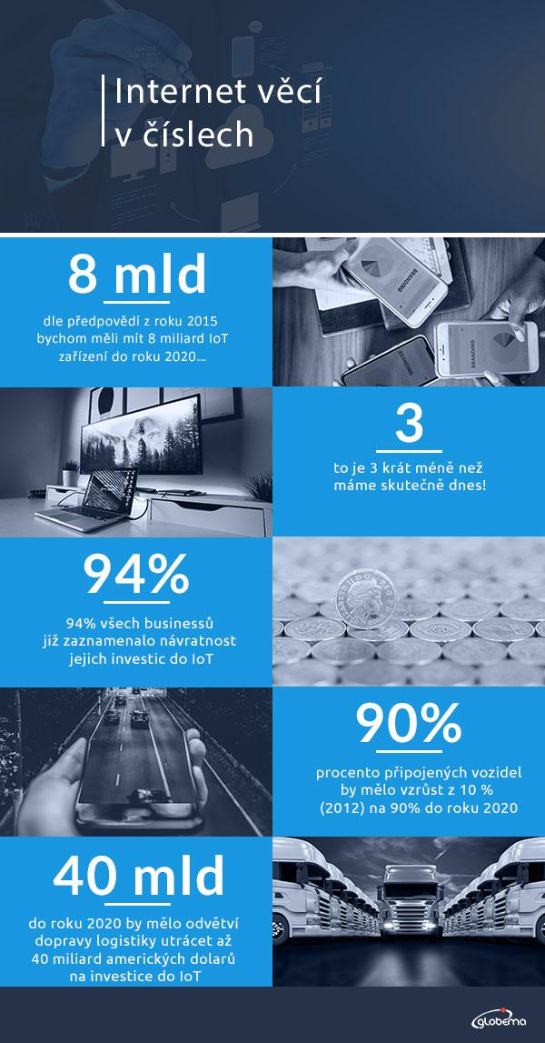 IoT_Infographic_CZ
