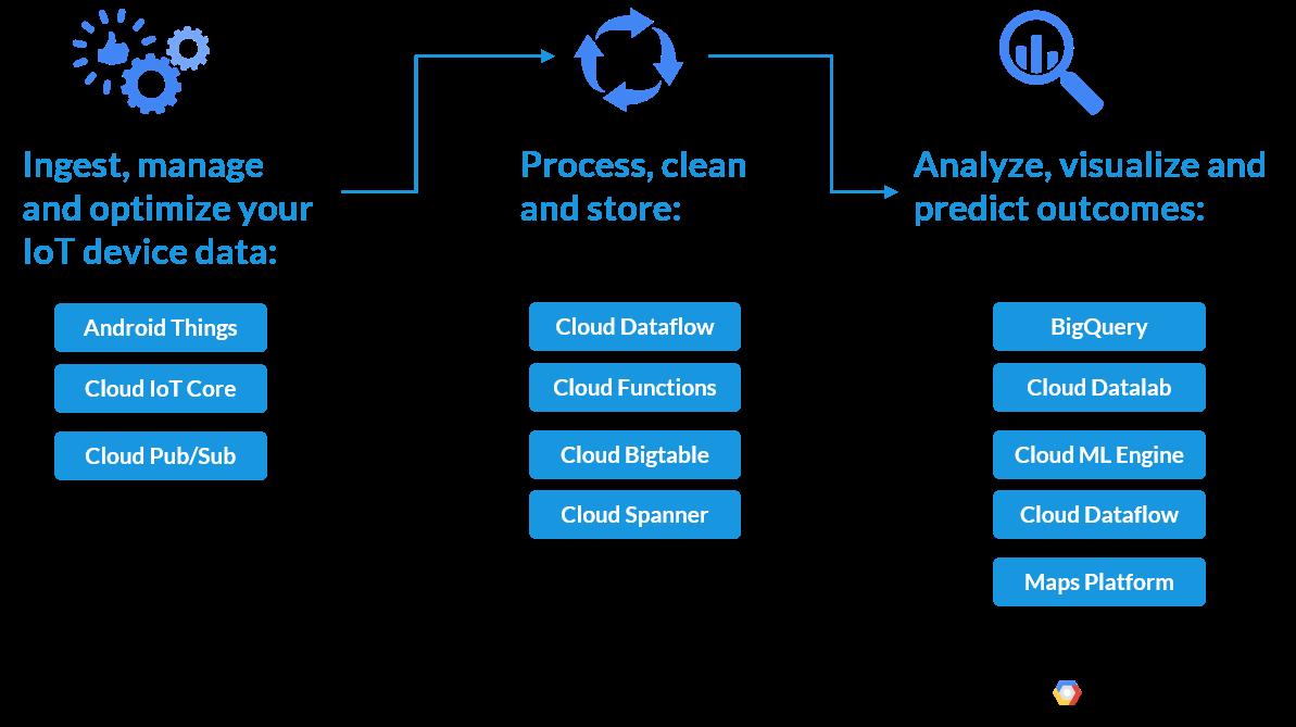 9-2018-10-05-IoT_Fleet_Management_Google_Cloud1