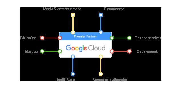 google_sectors