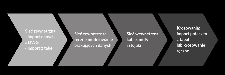 Sieć zewnętrzna_ - import danych z DWG - import z tabel